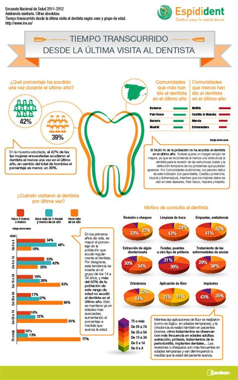 pancartas sobre salud bucal diapositivas sobre salud bucal inst brig may j i informadion