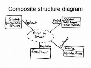 Lect-4  Uml Diagrams - Unified Modeling Language