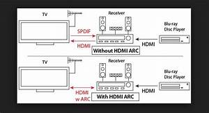 What Is Hdmi Audio Return Channel  Arc   - Tech
