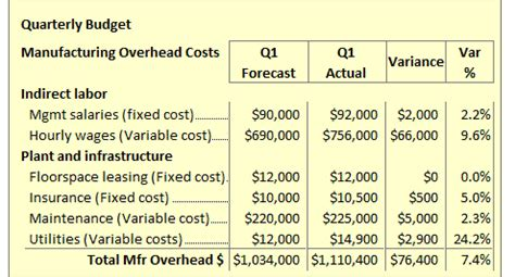 budgets budgeting process variance analysis defined