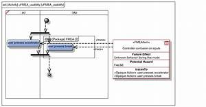 How To Model Your Failure Mode Effects Analysis  Fmea