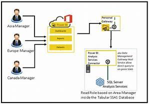 User-based Security Inside Power Bi Dashboard
