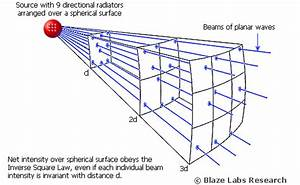 What Is A Spherical Wave Front