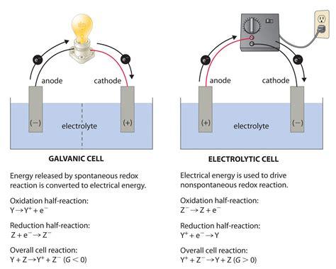 electrochemistry - Standard electrode potential for