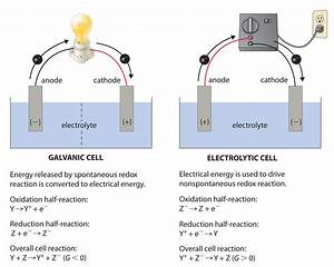 Physical Chemistry  Cathode In