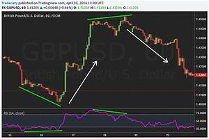 Bullish Stock Charts How To Trade A Divergence A Step By Step Divergence