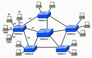 Understanding And Configuring Spanning Tree Protocol  Stp