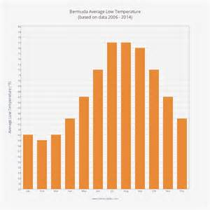 Bermuda Weather Temperatures by Month
