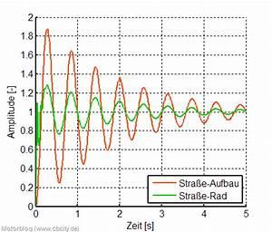 Amplitude Berechnen : motorblog schlagloch von der stra e zum fahrer ~ Themetempest.com Abrechnung