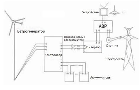 Плюсы и минусы ветровых электростанций. Школьные Знания.com