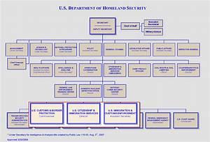 Deptments Of The Federal Gov Honors Gov John