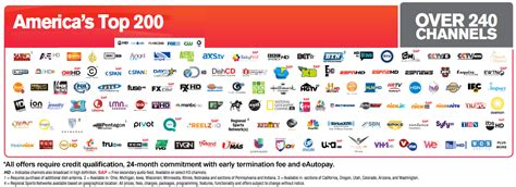 dish network channels dtvpackagescom