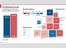 Daily chart Britain votes to leave the EU The Economist