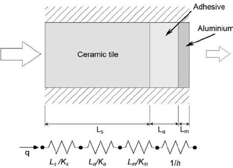 thermal model and thermal resistance diagram for a ceramic