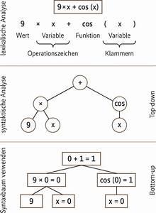 Funktionswerte Berechnen : objektorientiert oder funktional programmieren ix ~ Themetempest.com Abrechnung