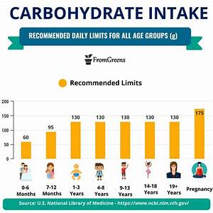 Carbohydrate Daily Intake Value Nutrition Chart