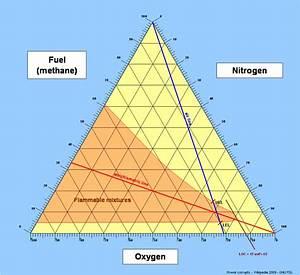 Dreiecksdiagramm