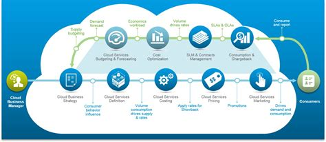 Vmware Cloud Computing Resume by Image Gallery It Cloud Operations