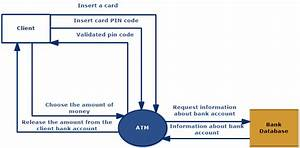 Atm  Data Flow Diagrams