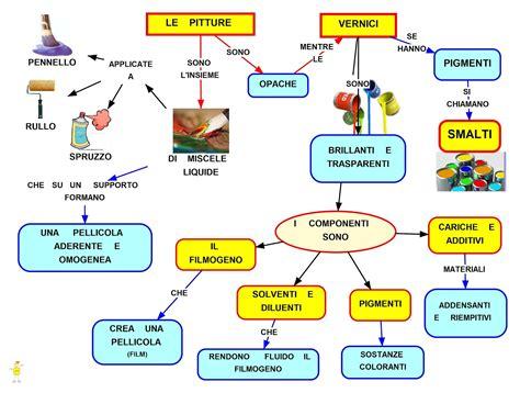 Tema Svolto Sull Illuminismo by Mappa Concettuale Vernici Studentville