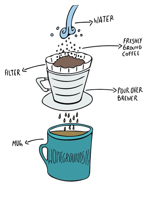 In general, a 16:1 ratio is a good place to start, but a lighter the best scales for pour over brewing should be not just accurate but only refresh quickly. The Beginner's Guide to Pour Over Coffee - HOMEGROUNDS