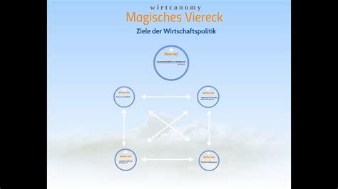 magisches viereck stabilitaetsgesetz ueberblick