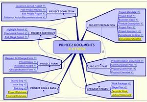 managing and giving access to document sets example With prince2 documents