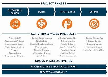 Methodology Powerpoint Management Slide Implementation Ppt Phases