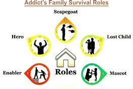 roles  addicted families helix