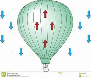 Diagram Of Hot Air Balloon Rising Stock Illustration