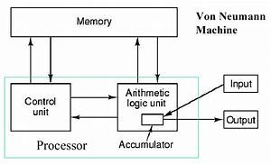 Organization Of Computer Systems  Introduction  Abstractions  Technology
