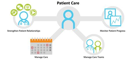 care coordination solutions