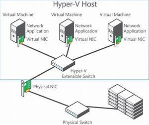 Hyper-v Server 2012