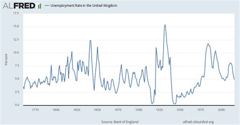 unemployment rate   united kingdom alfred st