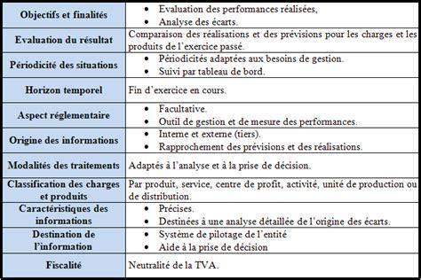 cabinet controle de gestion introduction les disciplines de gestion