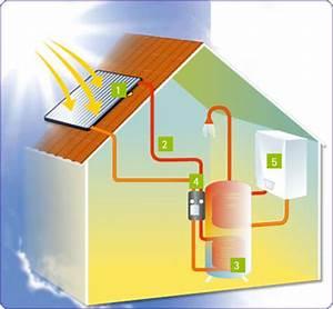 Chauffe Eau Solaire Individuel : chauffe eau solaire individuel une installation compl te ~ Melissatoandfro.com Idées de Décoration