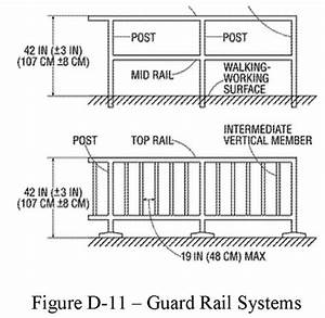 Osha Requirements For Guardrail And Safety Railing