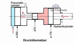 Druck Berechnen : hydraulik 2 hydraulische presse tec lehrerfreund ~ Themetempest.com Abrechnung