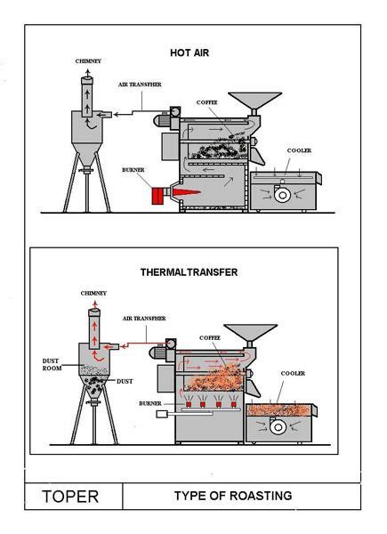 22 best images about Coffee roaster on Pinterest   Coffee roasting, Beans and Wood working