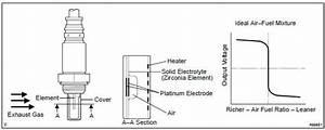 Oxygen Sensor Wiring Diagram Toyota