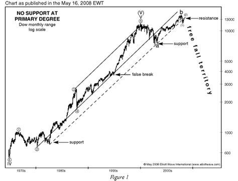 See Prechter's Stock Market