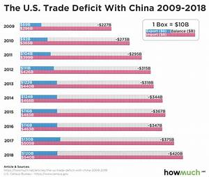 Us Trade Deficit Chart 2018 10 Year Trade Deficit With China Legacy Wealth Management