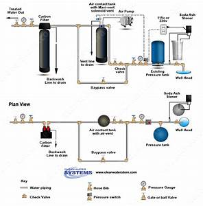 Today U0026 39 S Diagram Illustrates How To Install A Soda Ash Softener  Aerator System  And Carbon