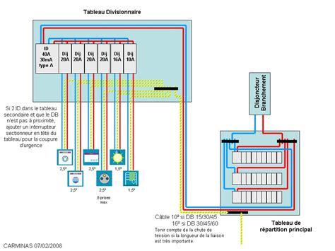 disjoncteur pour lave linge tableau 233 lectrique circuits n 233 cessaires interrupteur diff 233 rentiel 30ma type a lave linge