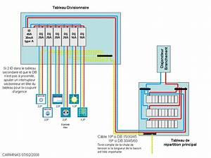 tableau electrique circuits necessaires interrupteur With disjoncteur differentiel pour salle de bain