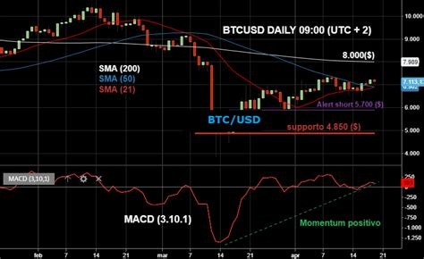 Bitcoin surges through key $50,000 level in european trading cryptocurrency value up 75% since start of year spurred by prominent business people bitcoin hit $50,547 on tuesday but there are still. Analisi tecnica Bitcoin ($) 19.04.2020   Bitcoin ($) - EUR/USD