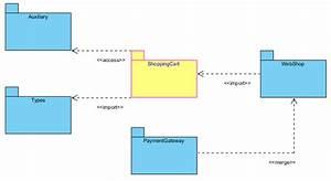 Create Package Diagram Using Open Api