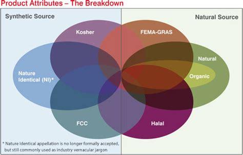 The Complex Regulatory Landscape for Natural Flavor ...