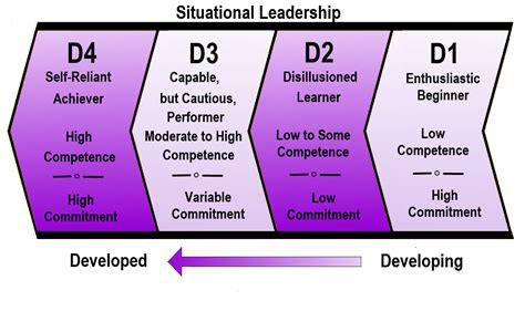 thesituational leadership theory   styles