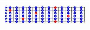 Learning The Fretboard  U2013 Quick Guide To The Guitar U2019s